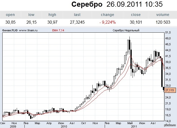 Курс серебра график a currency that is freely traded on the forex markets