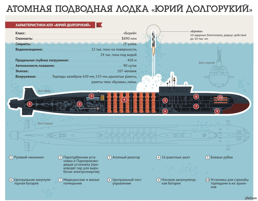 вмф россии сколько подводных лодок