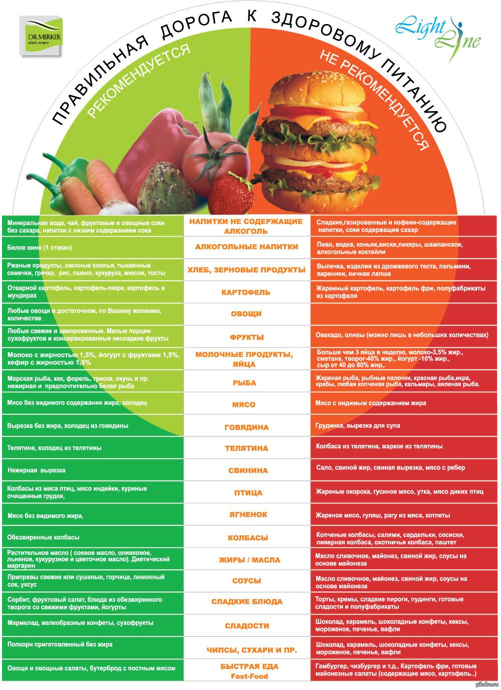 Как правильно сочетать продукты чтобы похудеть схема в таблице